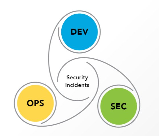 Thank you to @ISC2 for the Professional Development DevSecOps course.  Great initiative which helps bridge the gap between security and agility, building security into the DevOps cycle and making it an integral part of the process.  All the better for getting another 5 CPE #ISC2<br>http://pic.twitter.com/09QOQBEFZt