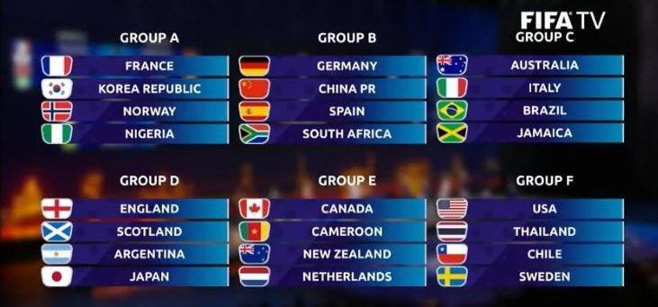 ¡Ya tenemos grupo! 💪 #FIFAWWC  #JugarLucharYGanar  #VamosEspaña🇪🇸