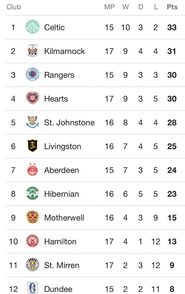 Livingston Fc On Twitter Today S Spfl Premiership Results Were As Follows Aberdeen 0 2 St Johnstone Celtic 5 1 Kilmarnock Hamilton Accies 0 1 Hibernian Hearts 1 0 Motherwell Livingston 3 1 St Mirren This