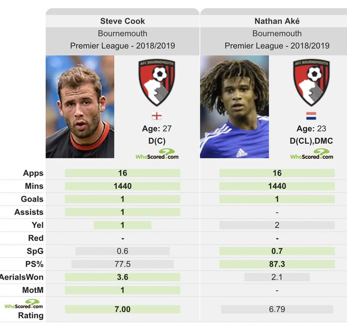 According to @WhoScored, Steve Cook has out-performed Nathan Ake so far this season. Nathan Ake is touted by many to be one of the best defenders to ever play for #AFCB. Is Ake having a bad season or is it time to give Cook the credit he deserves? Photo