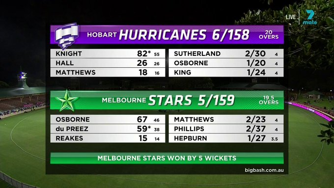 There were four BIG #WBBL04 games yesterday. If you missed any of the results & performances, here they are 👇 Photo