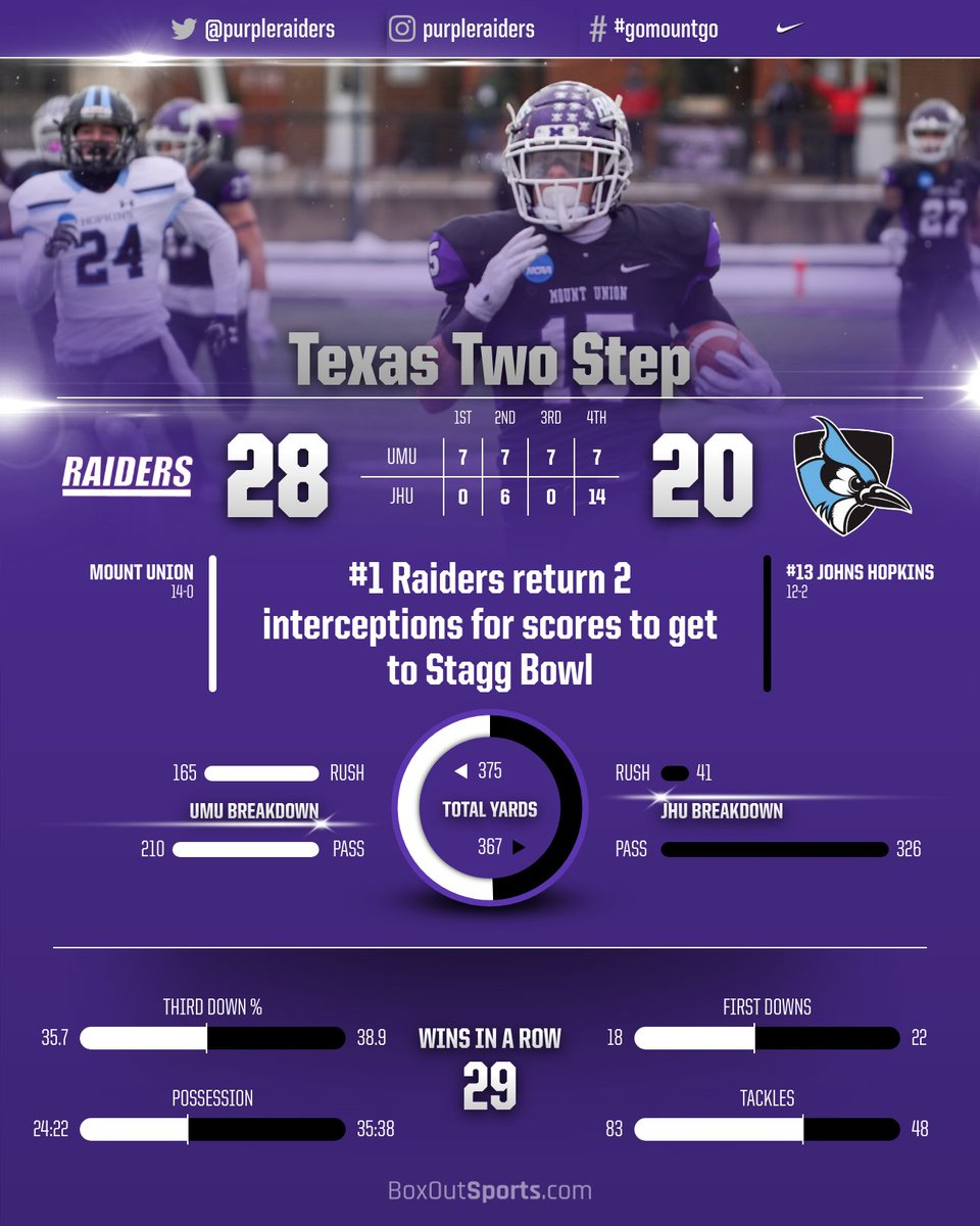 Mount Union Raiders On Twitter Texas Two Step Two Interception