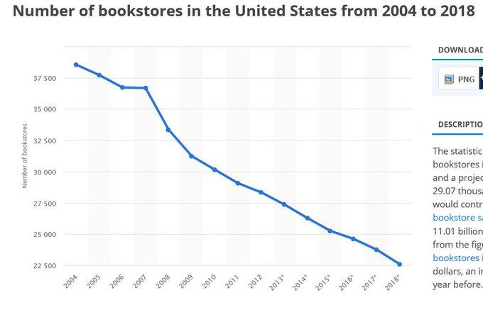 日本の書店が減っているのは日本独特の出版産業にあると指摘し、アメリカの書店を見習えと主張している東洋経済の記事 ➡ ↑ あのー、アメリカも書店の数が激減しているんですけど。 写真