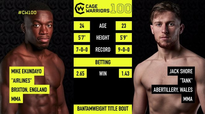 🏴 Hometown hero Jack Shore has the height and reach advantage 👀 Mike Ekundayo trains with UFC legend @One_Punch and former CW champ @TheProspectMMA 👀 Both fighters are #Undefeated 😲 Who takes it? #CW100 Photo
