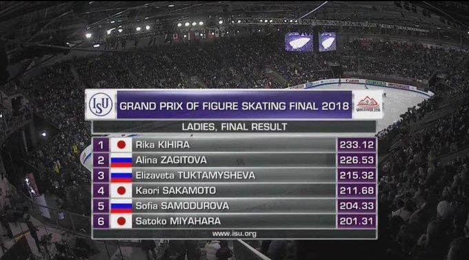 ここでGPF女子の結果を見てみましょう 🇯🇵Rika Kihira 🇷🇺Alina Zagitova 🇷🇺Alena Kostornaia 🇷🇺Elisaveta Tuktamysheva 🇷🇺Alexandra Trusova 🇯🇵Kaori Sakamoto ?????????(混乱) Photo