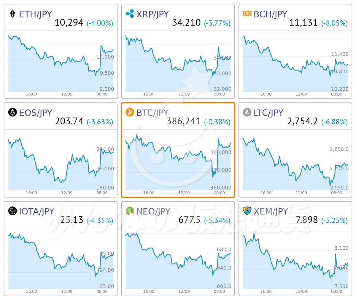 仮想通貨チャートリアルタイム