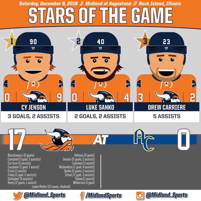 .@Midland_Hockey sets a new program record for goals with a 17-0 shutout win at Augustana. #WarriorNation #WarriorProud Foto