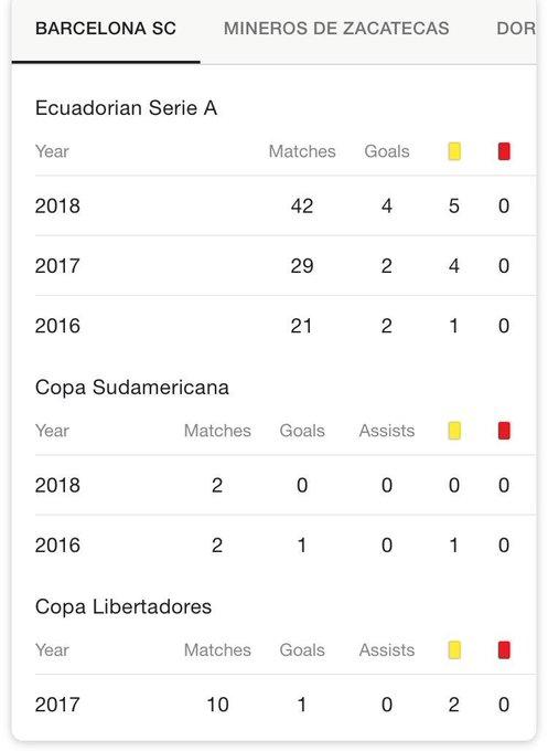 Caicedo: NOVE GOLS EM CENTO E SEIS JOGOS. Média de 0,08% gols por jogo. DOZE MILHÕES DE REAIS! Parabéns aos envolvidos Foto