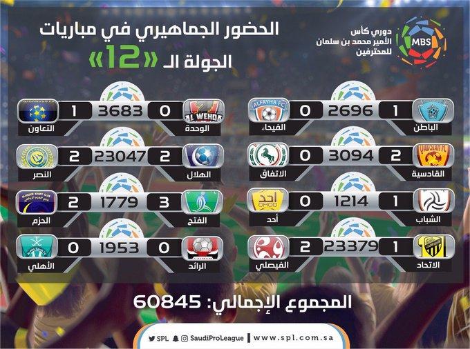 جمهور #الاتحاد يرد على دوري المحترفين السعودي كاملاً .. أنتم بدوني ولا شى ! #تركي_اهبط_الاتحاد12 صورة فوتوغرافية