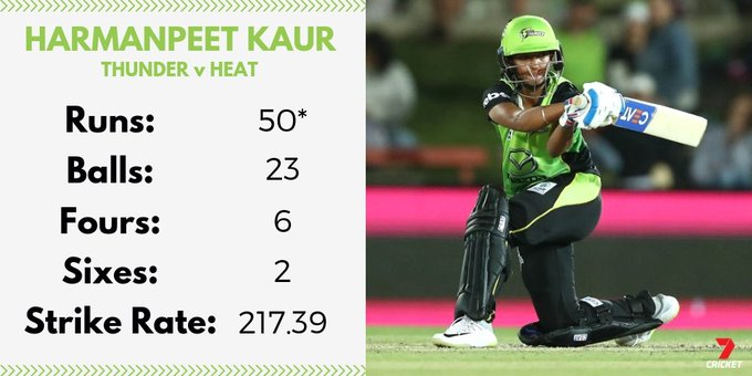 At North Sydney Oval, Harmanpreet Kaur is on fire! @ThunderWBBL on their way to an imposing total #WBBL04 Photo