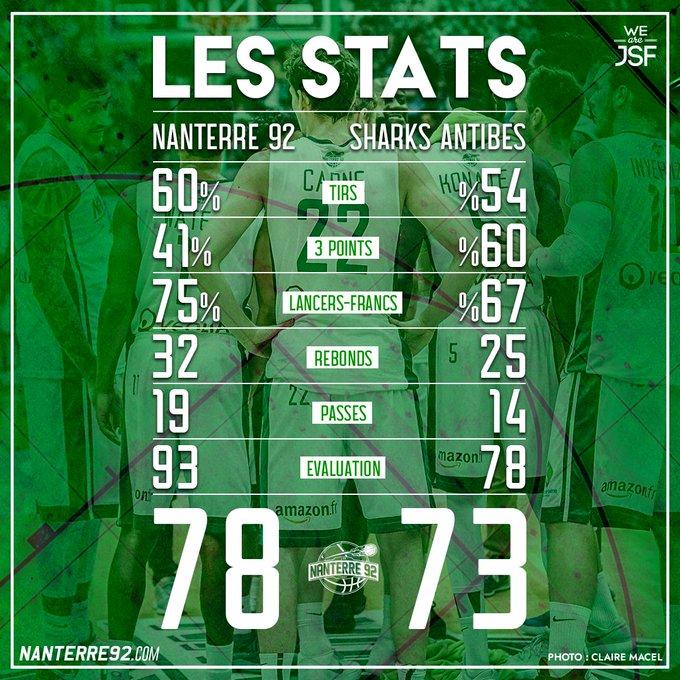 💥 VICTOIRE de NANTERRE 92 vs ANTIBES / Les Stats du match ! #WeAreJSF #JeepELITE Photo