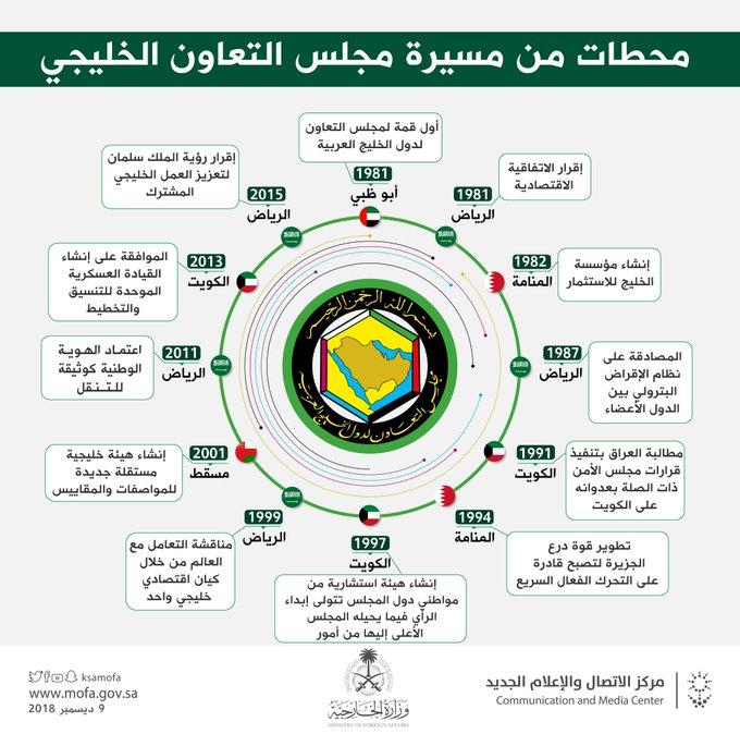 #إنفوجرافيك_الخارجية | محطات من قمم مجلس التعاون لدول الخليج العربية منذ تأسيسه عام 1981 #القمة_الخليجية_الـ39 صورة فوتوغرافية