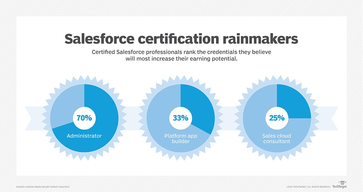 Zumzum On Twitter The Most Earned Salesforce Accreditation Was The