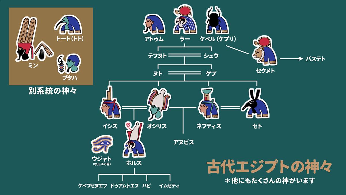 家 系図 神話 ギリシャ