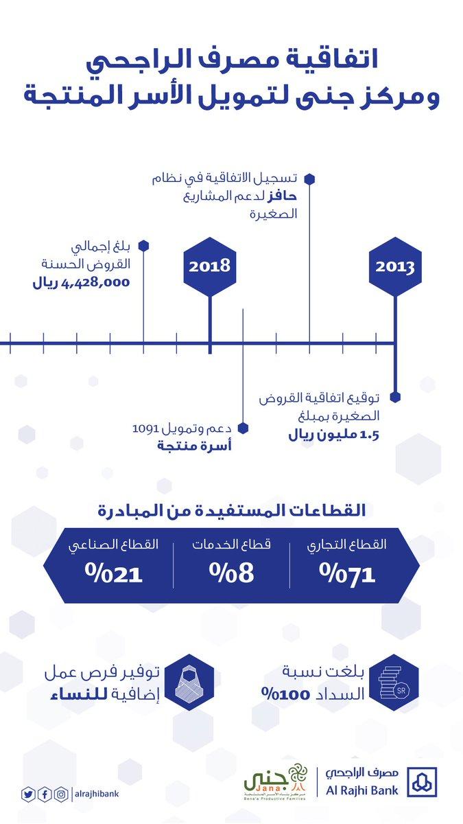 مصرف الراجحي Auf Twitter قصة نجاح للمصرف و مركز جنى 1091 أسرة سعودية حصلت على قروض صغيرة حسنة بقيمة اجمالية بلغت 4 4 مليون ريال وبنسبة استرداد 100 خلال خمس سنوات