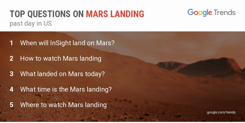 'How to watch Mars landing' and more top questions on #MarsLanding in the past day