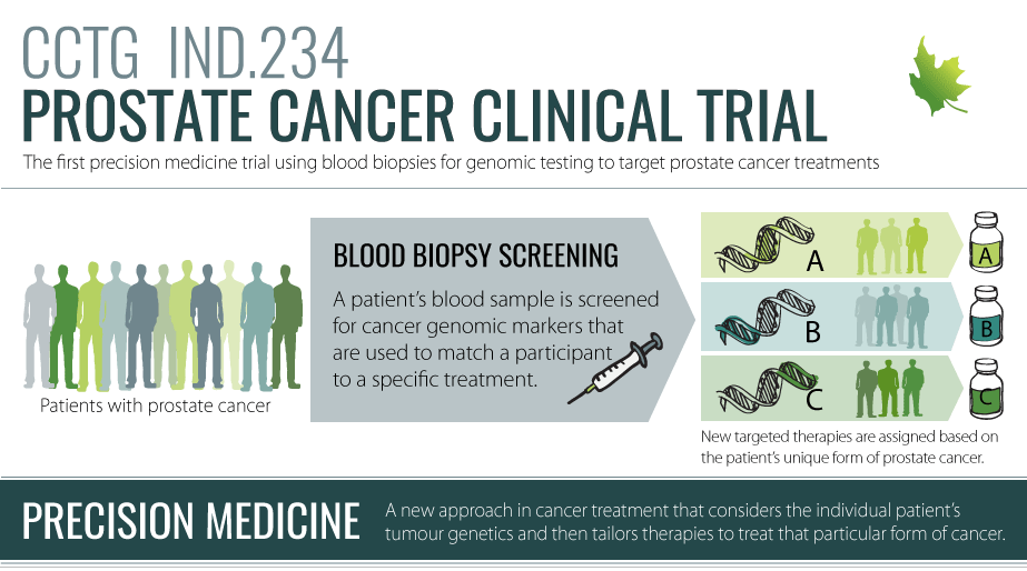prostate cancer clinical trials canada