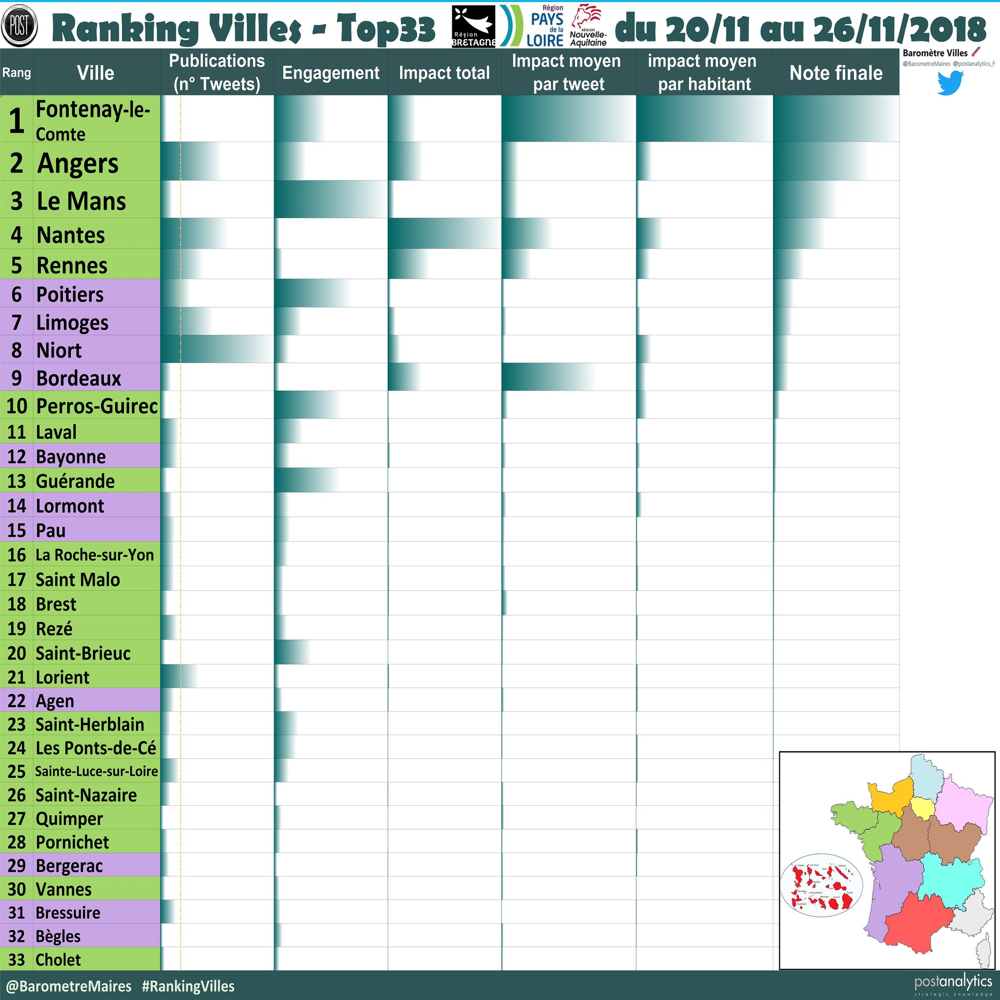 #Lormont est 15e des villes de l'Ouest et première de la métropole après #Bordeaux ! #RankingVilles #Gironde #GrandOuest #NouvelleAquitaine twitter.com/BarometreMaire…