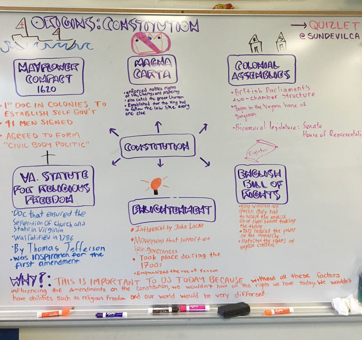 What was the significance of the mayflower compact quizlet