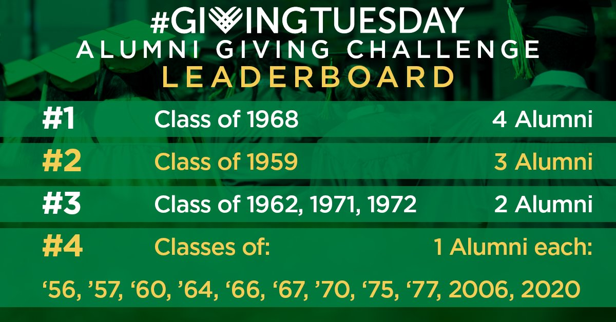 test Twitter Media - Our one-day #GivingTuesday Alumni Giving Participation Challenge is nearly at an end! The class of 1968 is in the lead, but with your gift online right now you could easily seal your class year in history on our leaderboard!  » https://t.co/YBzEK0IXZP https://t.co/rkzin4FD1G