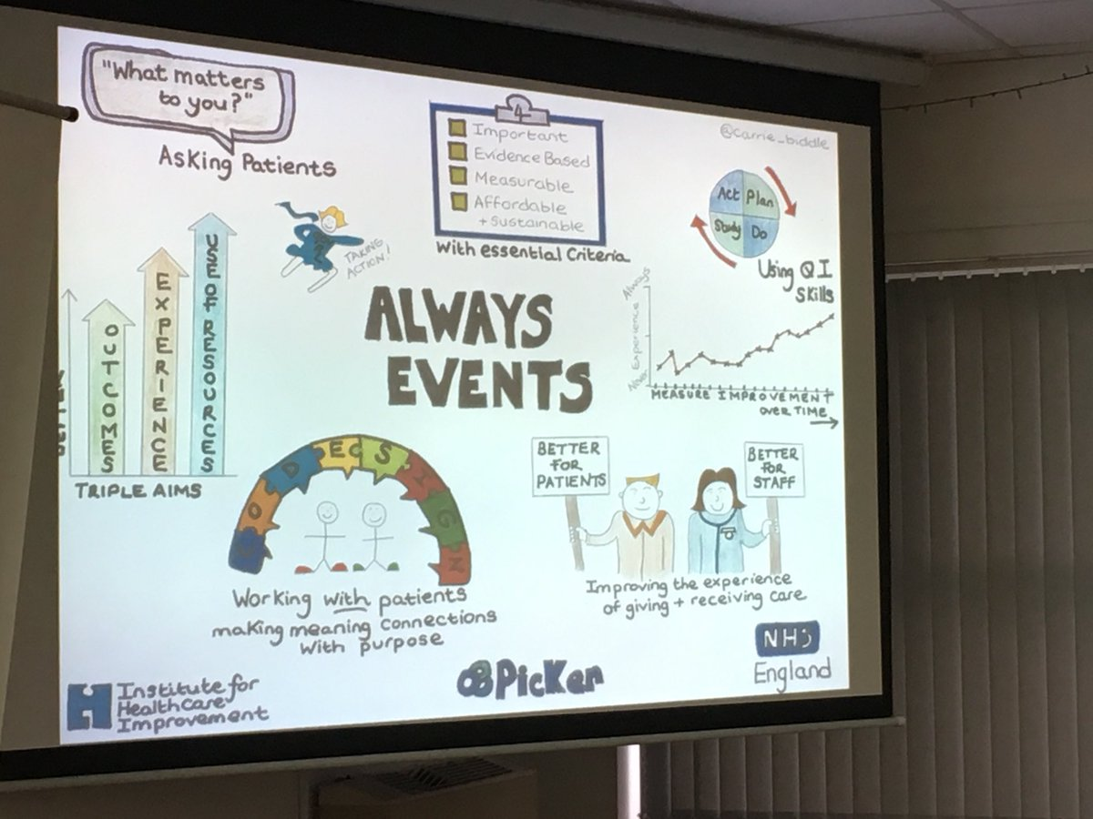 RT @michBS3: A great graphic representation of what #AlwaysEvents are about #SWPPD18 https://t.co/bMQ1sFPG2I