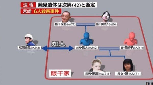 高千穂町の一家殺人事件の顔写真付き家系図の画像