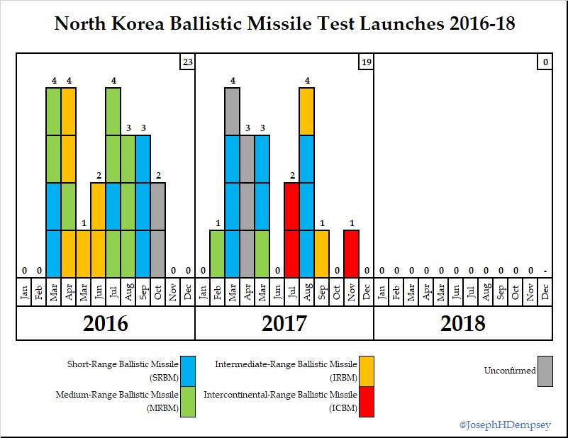 DPR Korea Space and Missiles - Page 5 DtGQb8JWkAAp-Z1