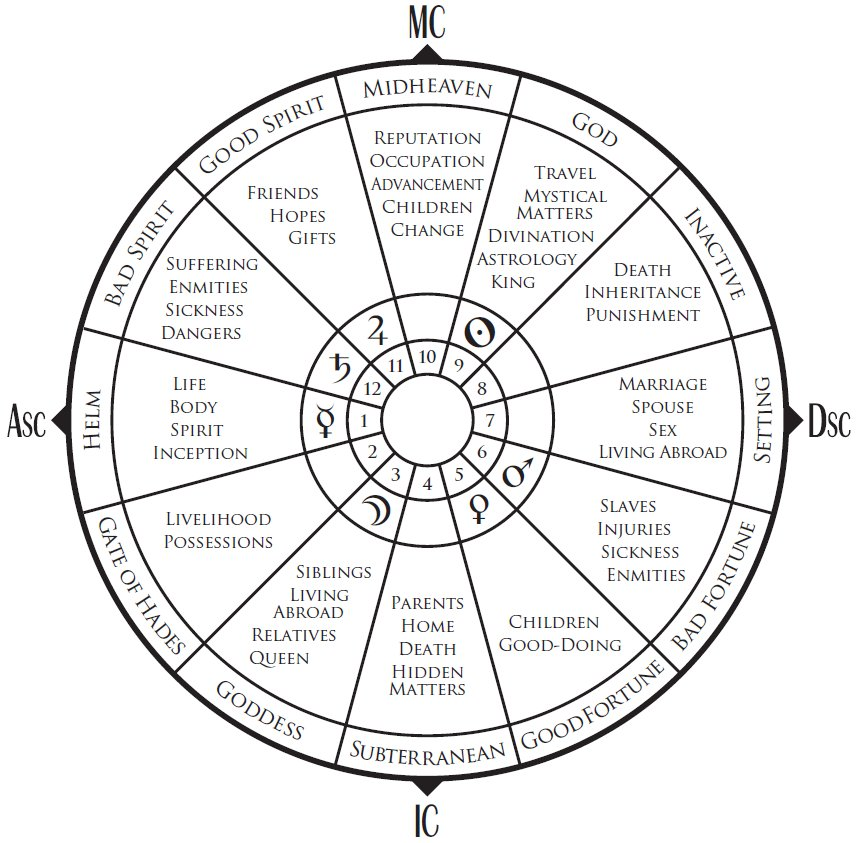Chris Brennan On Twitter The Significations Of The Twelve Houses According To The 2nd Century Astrologer Vettius Valens