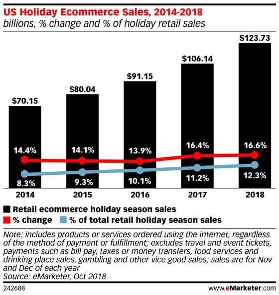 Consumers showed their spending power during #Thanksgiving weekend, but on what channels? https://t.co/zo7VFIh5Aa