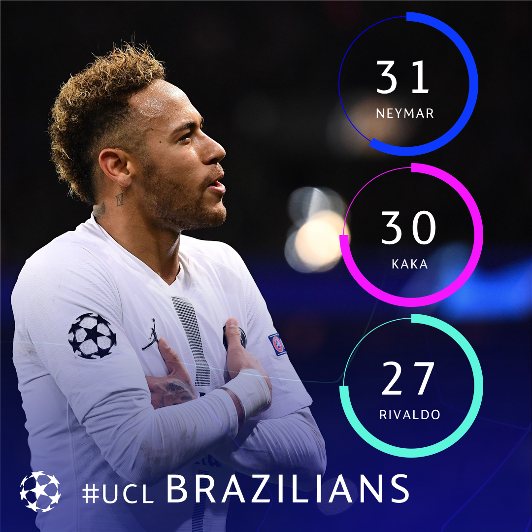 🇧🇷 Neymar surpasses Kaká to become the all-time leading Brazilian goalscorer in the #UCL in his 52nd game 🔥🔥🔥