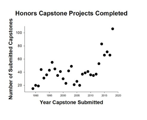 capstone project ucr
