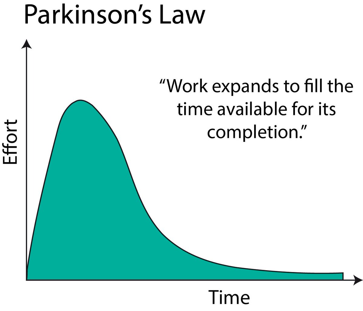 applying parkinsons law - HD 1200×1028