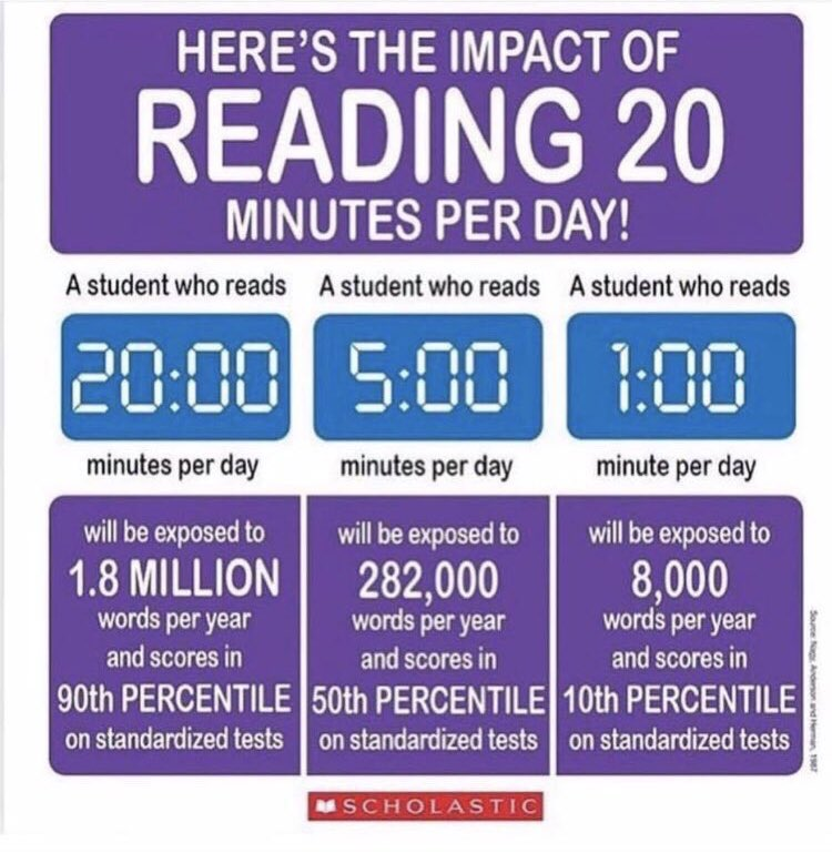 """Jordan Ridenour on Twitter: """"I can't express the importance of reading 20 minutes a day. This chart shows the impact this crucial time has on our students. Just read. Grab a book"""