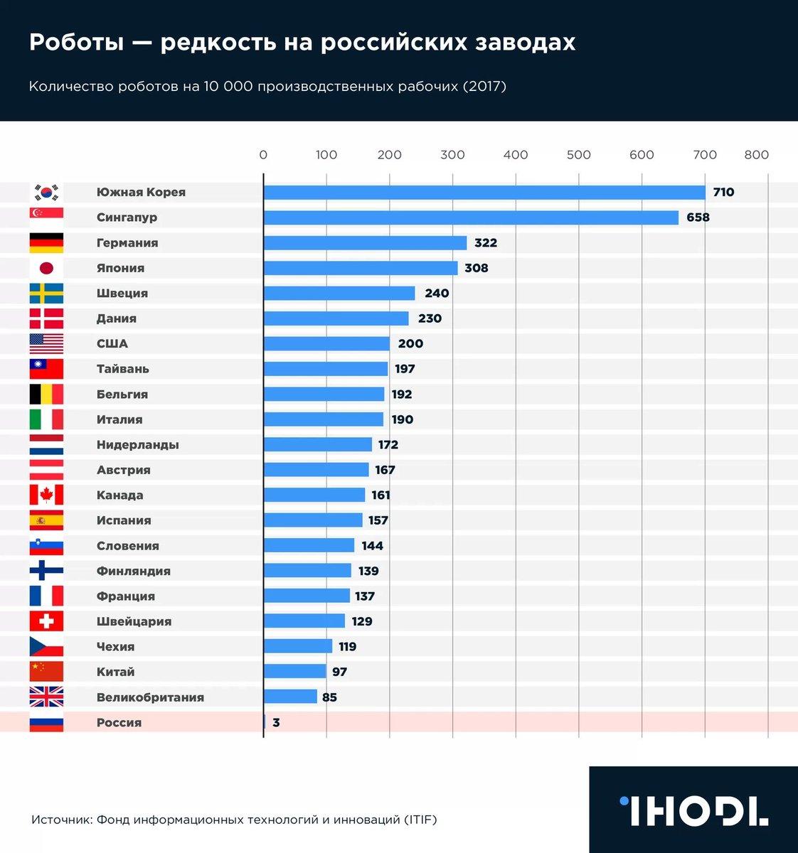 по численности сша занимает место в мире