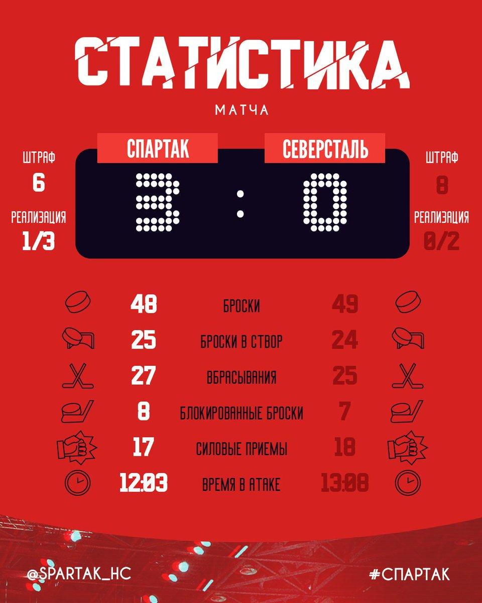 3:0 Спартак обыграл Северсталь!