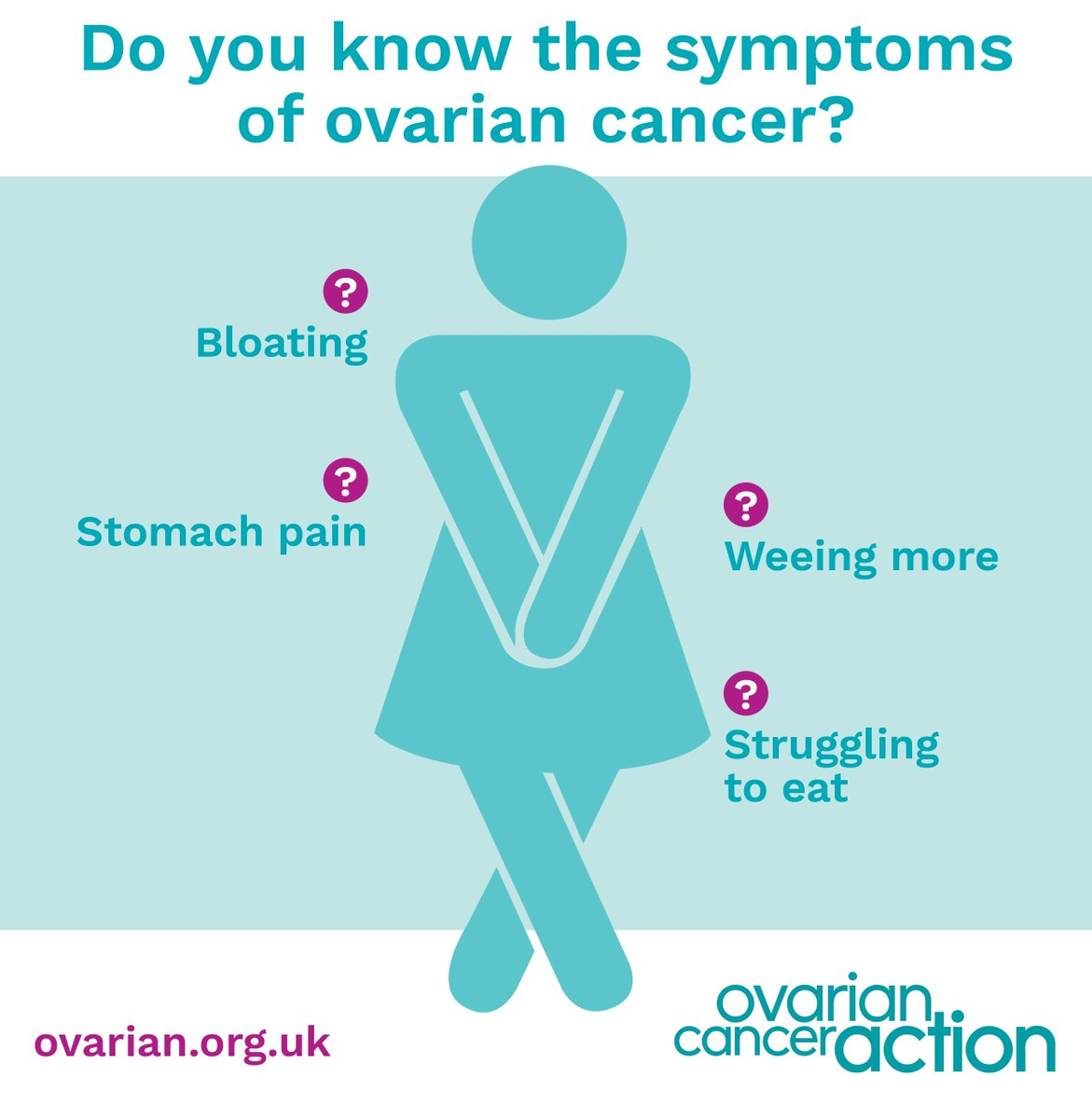 Ovarian Cancer Action On Twitter Women Diagnosed With Stage 1 Ovarian Cancer Have A 90 Survival Rate Compared To 19 At Stage 3 With No Screening Programme Symptom Awareness Is Vital To