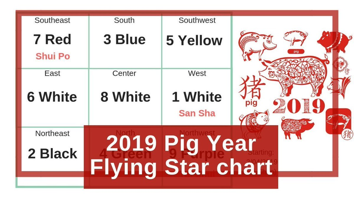 Annual flying star feng shui chart for the 2019 pig boar - 2019 lucky color of the year ...