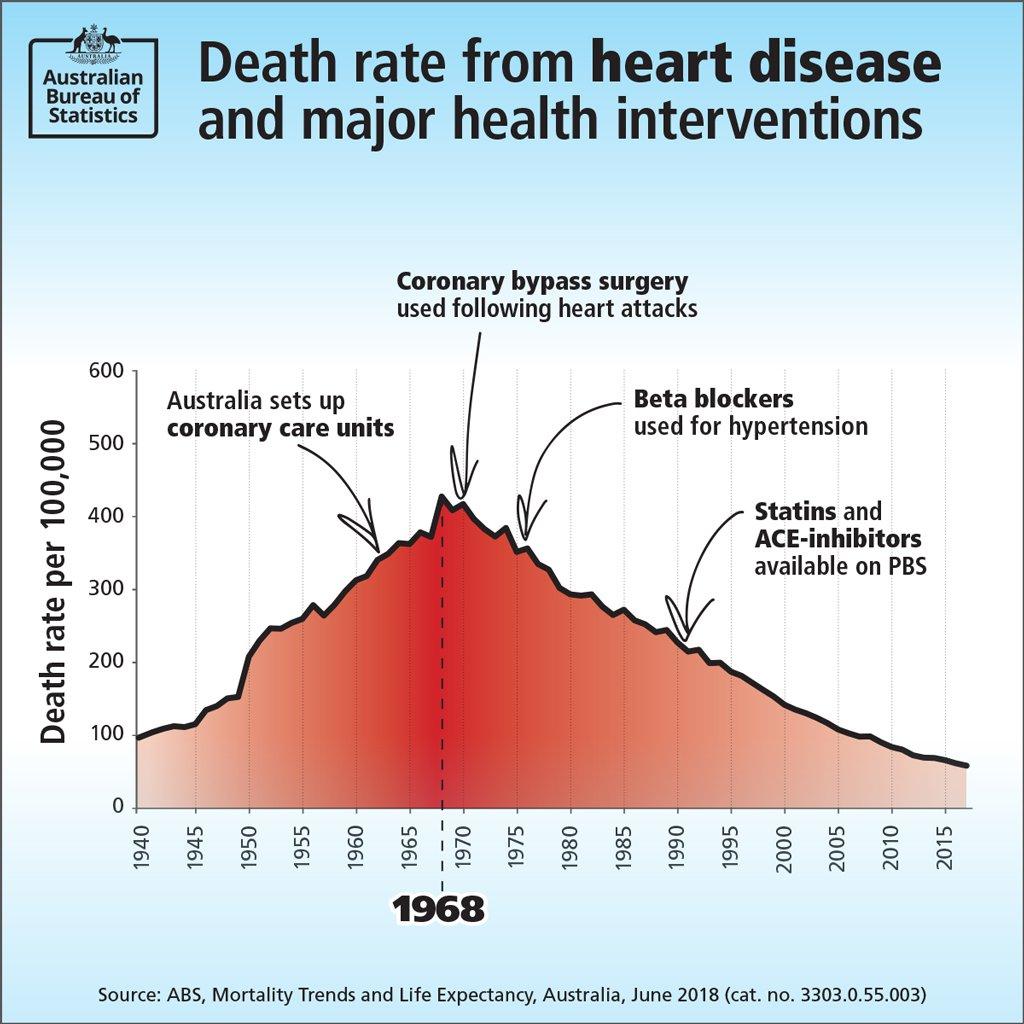 Australian Bureau of Statistics on Twitter: