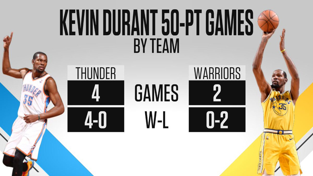 The Thunder were 4-0 when Kevin Durant scored 50 points. The Warriors are now 0-2 when Durant scores 50.