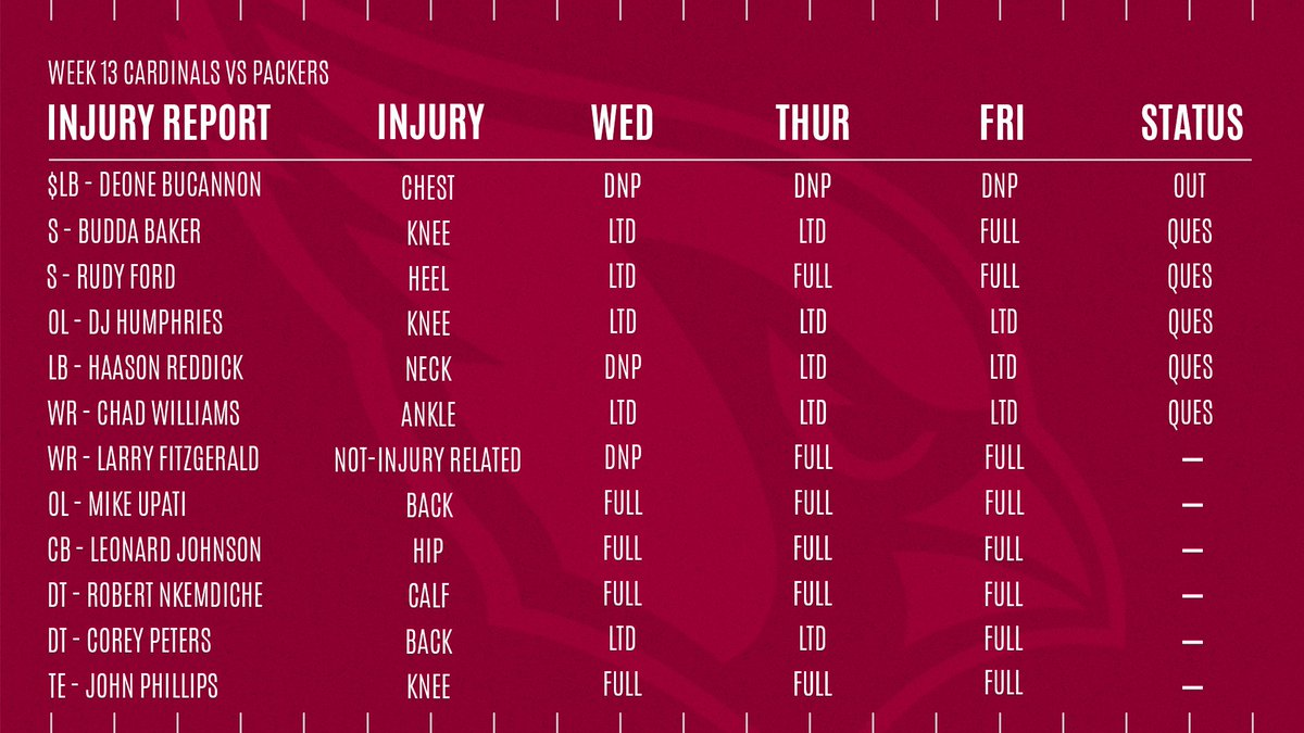 Final injury report: Deone Bucannon ruled out, Steve Wilks hopeful for rest