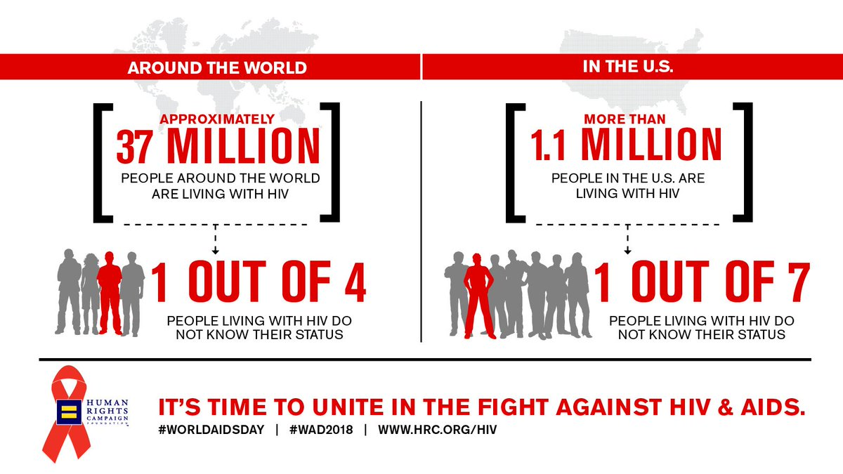 This #WorldAIDSDay, join the fight to end HIV & AIDS. Learn more at HRC.org/HIV.