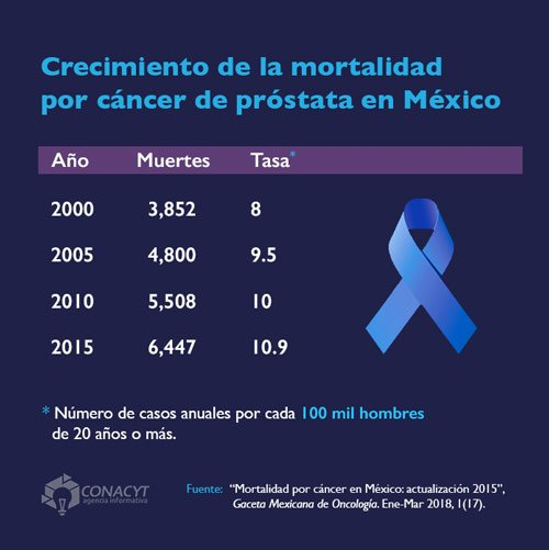 cáncer de próstata 20 años