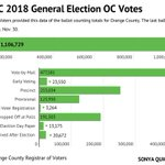 Image for the Tweet beginning: Final Orange County count for