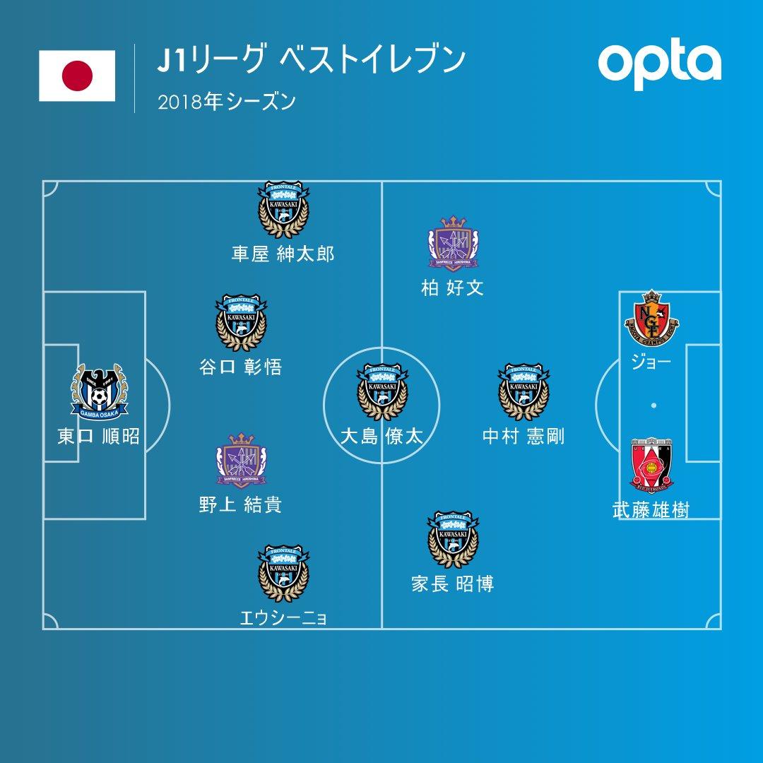 【サッカー】Jリーグ優秀選手賞が決定…J1連覇の川崎から最多10名、得点王ジョーも