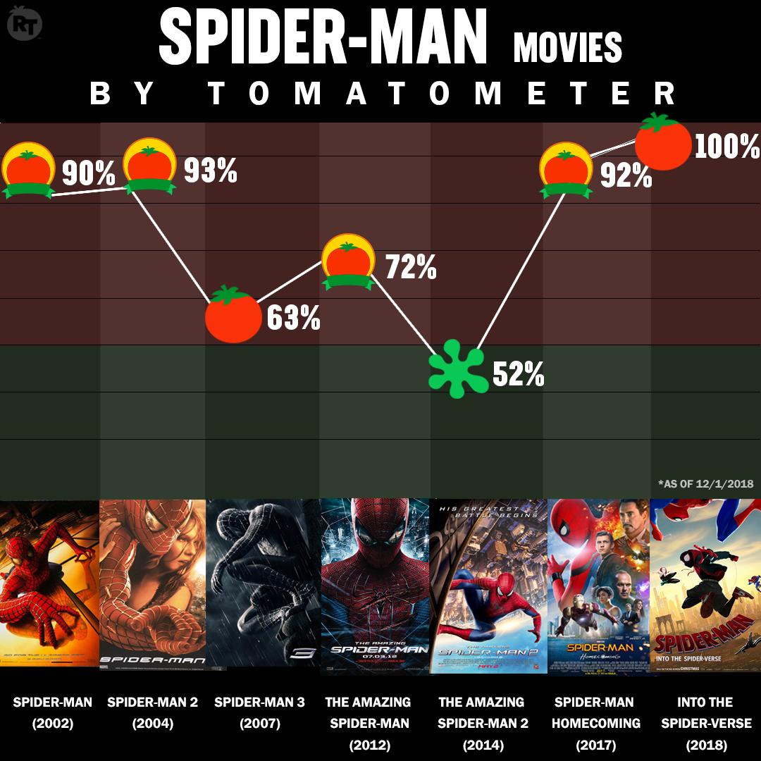 #SpiderVerse (100% 🍅) is currently the highest rated Spider-Man film