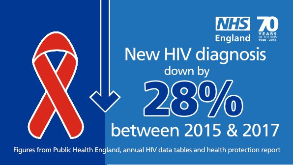Reflecting on how far we've come in the fight against AIDS & HIV. #WorldAIDSDay #NHS70
