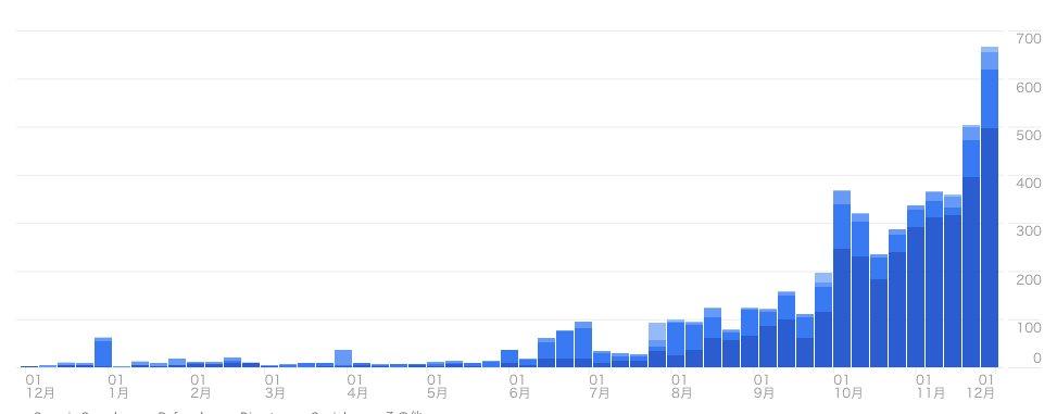 技術ブログが月間1万PVに達しました