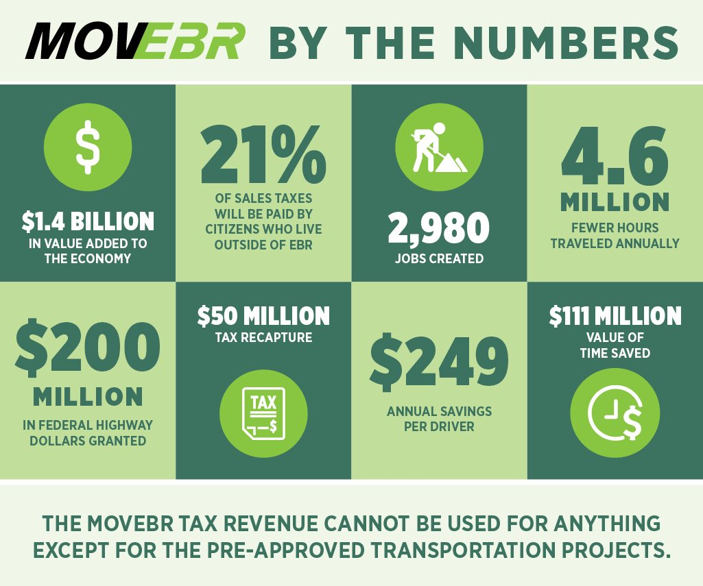 Early Voting ends today!  MovEBR will reduce Emergency response times for EMS/Fire/Police by reducing #traffic. For more information visit http://www.movebr.net.