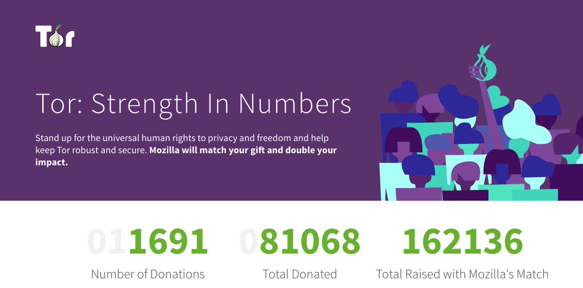 the tor project on twitter we ve raised over 160 000 with