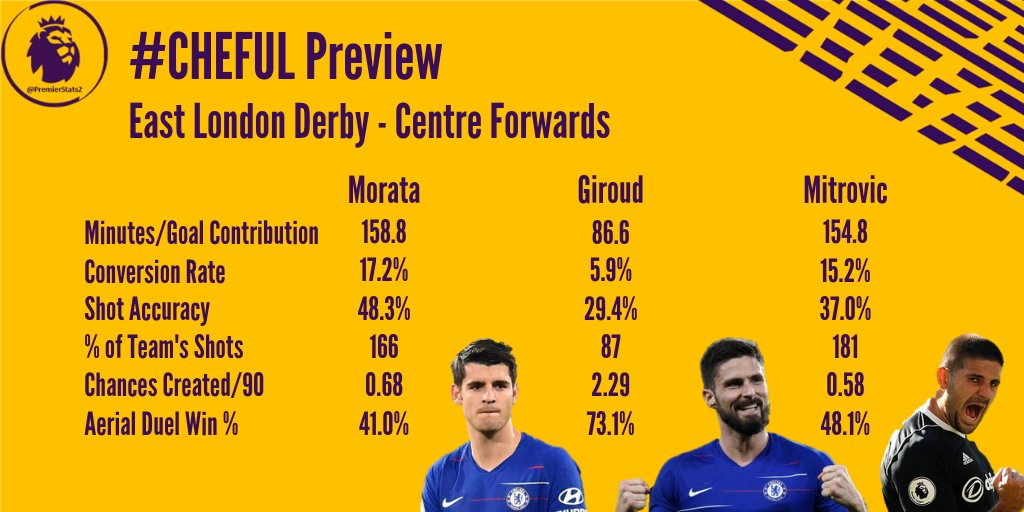 13b12a90dbe Premier League Stats  CHEFUL  Morata  Giroud  Mitrovicpic.twitter.com CtY3gdTkFB